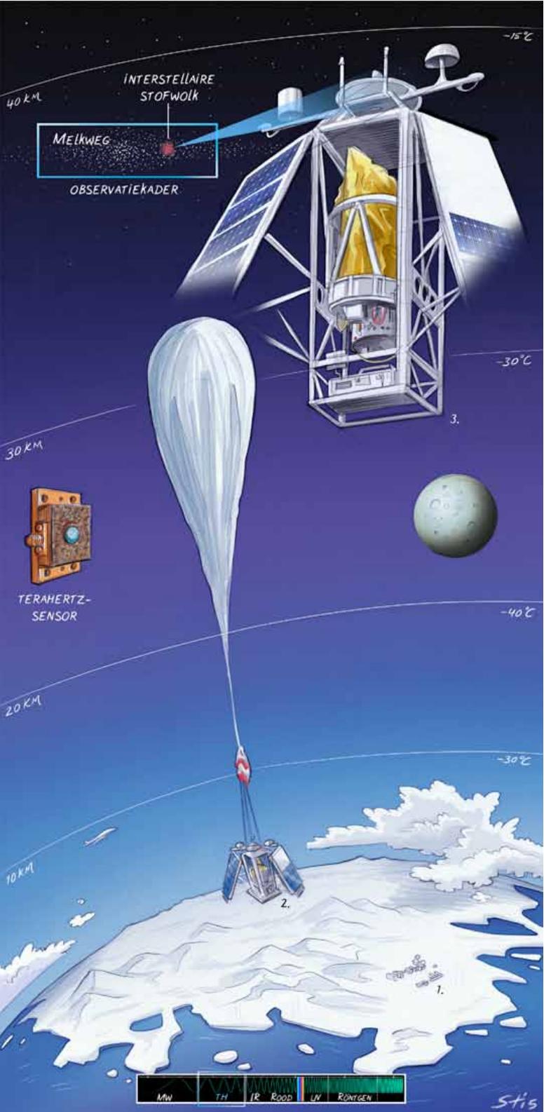 balloon STO2